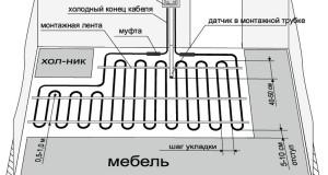 Особенности монтажа кабельного теплого пола