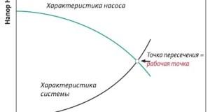 Особенности расчета водяного теплого пола