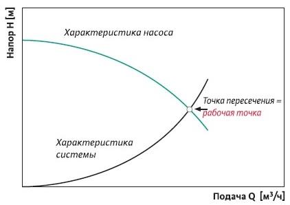 График всех насосов